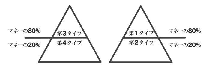 80/20ピラミッド♯1