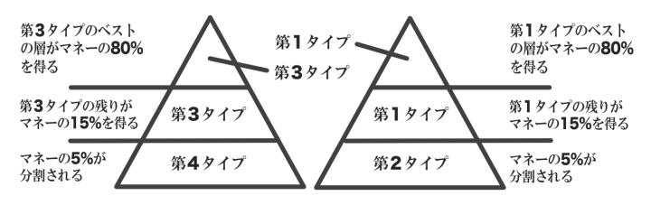 80/20ピラミッド♯2