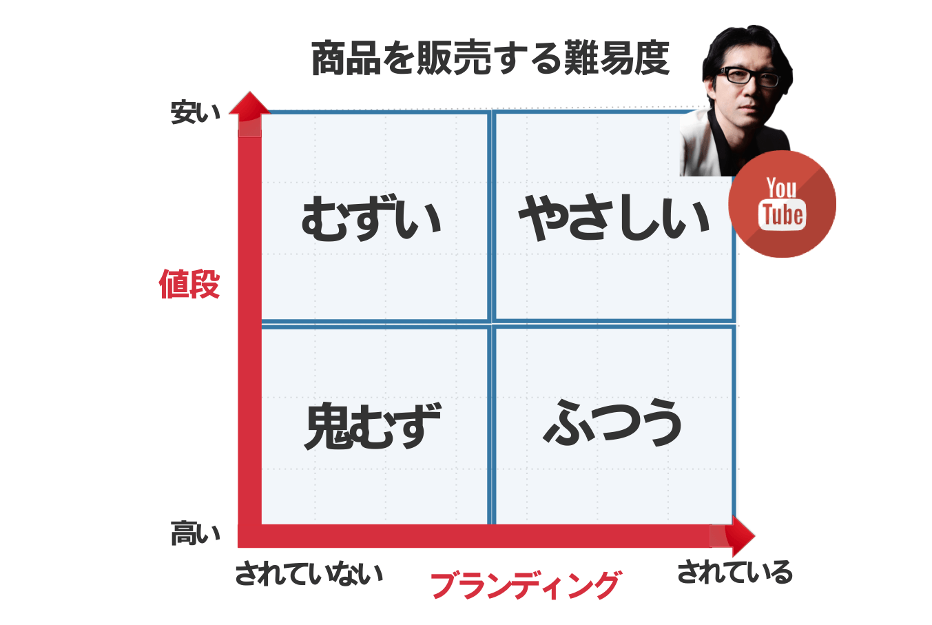 仮説チャート